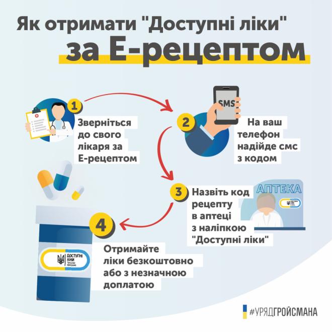 Доступні ліки за електронним рецептом вже з квітня